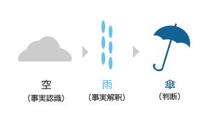 cloudrainunbrella